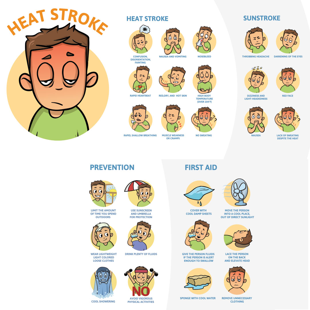 Chart showing heat stroke symptoms and first aid