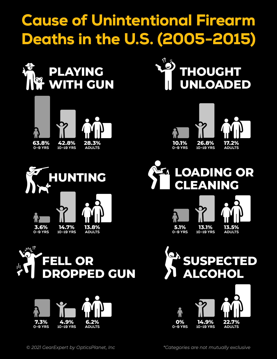 statistical graphic about accidental firearm deaths